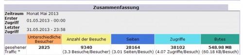 StatistikMai2013