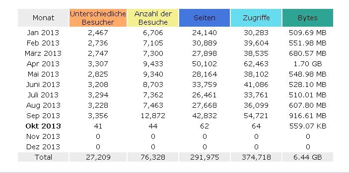 Statistik September 2013_1