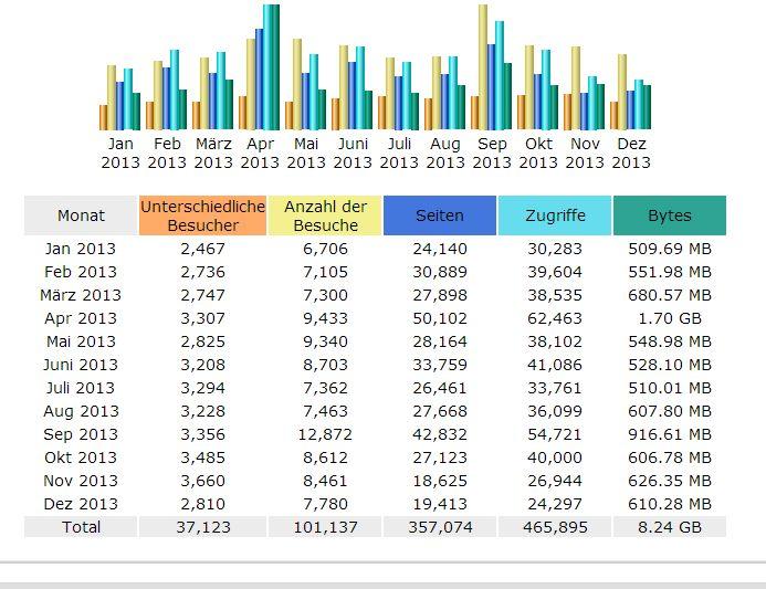 Ordensgeschichte Jahresstatistik 2013