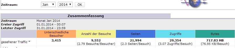 Statistik Blog Ordensgeschichte 2014_01