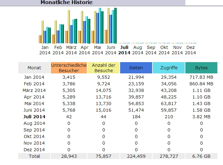Statistik Ordensgeschichte Juni 2014