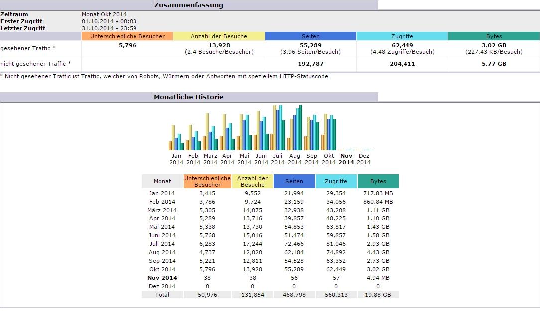 Gemeinschaftsblog Ordensgeschichte Statistik 2014